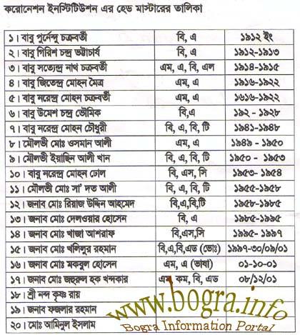 list of Headmasters